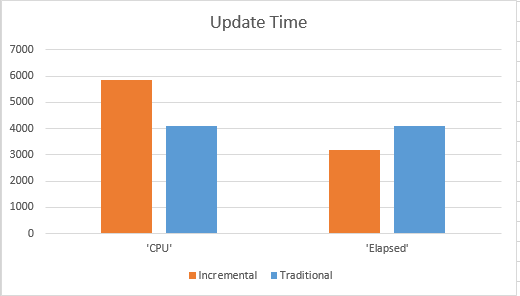 Statistics: Incremental (2014) – Part 3: Updates Performance