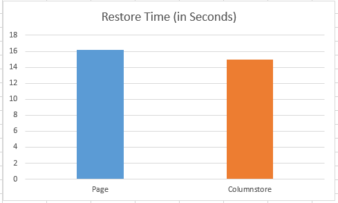 "Clustered Columnstore Indexes – part 26 (""Backup & Restore"")"