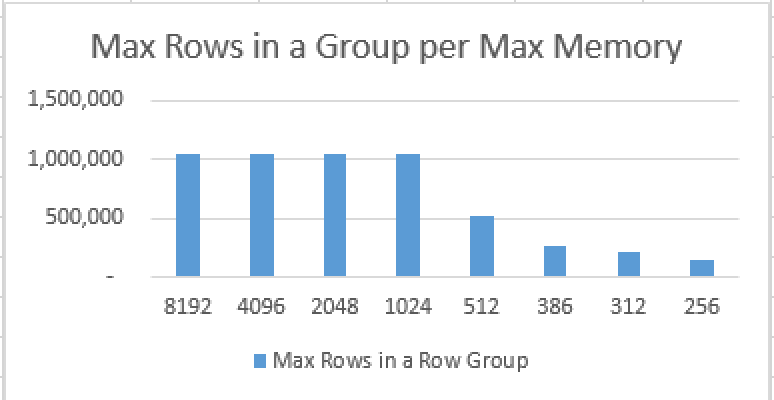 Max Row Number in a Row Group per Available Memory