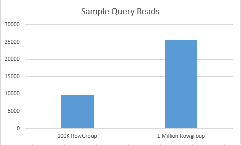 Sample Query Reads