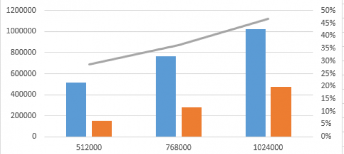 """Clustered Columnstore Indexes – part 39 (""""Memory in Action"""")"""
