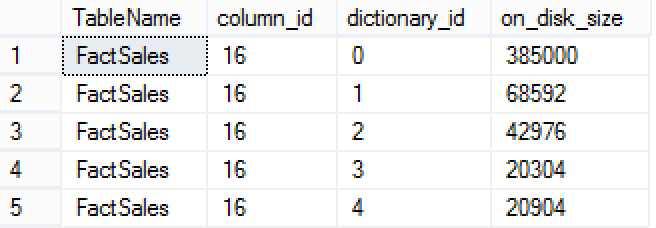 Used Dictionaries Sizes