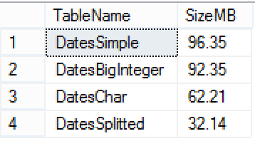 DateTime table sizes