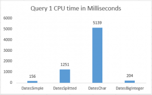 query_1_cpu_time