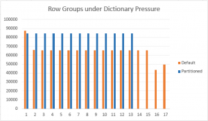 dictionary_pressure_with_partitioning