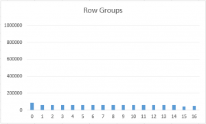 row_groups_sizes_with_dictionary_pressure