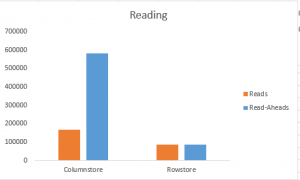 Reads & Read-Aheads compared