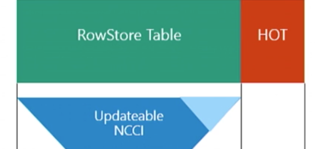 """Columnstore Indexes – part 54 (""""Thoughts on upcoming improvements in SQL Server 2016"""")"""