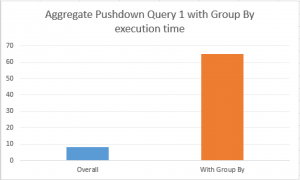Aggregate Pushdown Group By