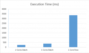 Execution Times between 3 tested modes