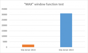 Execution times for MAX window function