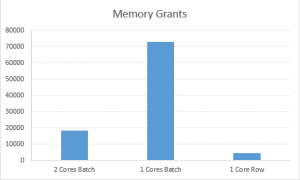 Memory Grants between 3 tested modes