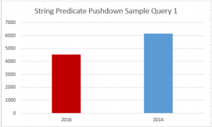 String Predicate Pushdown Sample Query 1 Comparisson