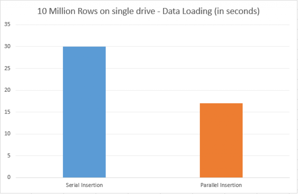 Performance comparison for 10 Million Rows sample