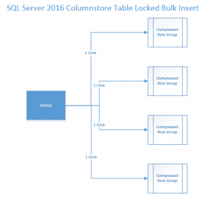SQL 2016 Clustered Columnstore Table Lock Insert - Corrected