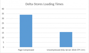 Delta-Stores Compression Data Loading Performance
