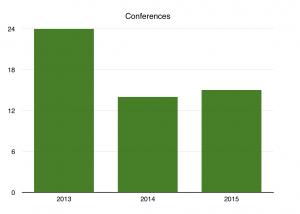 2015 Conferences