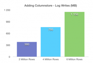 Adding Columnstore Indexes - Log Writes