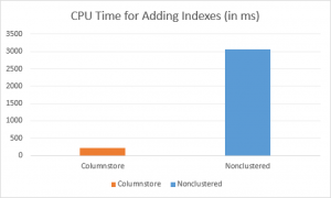 cpu-time-spent-on-index-addition