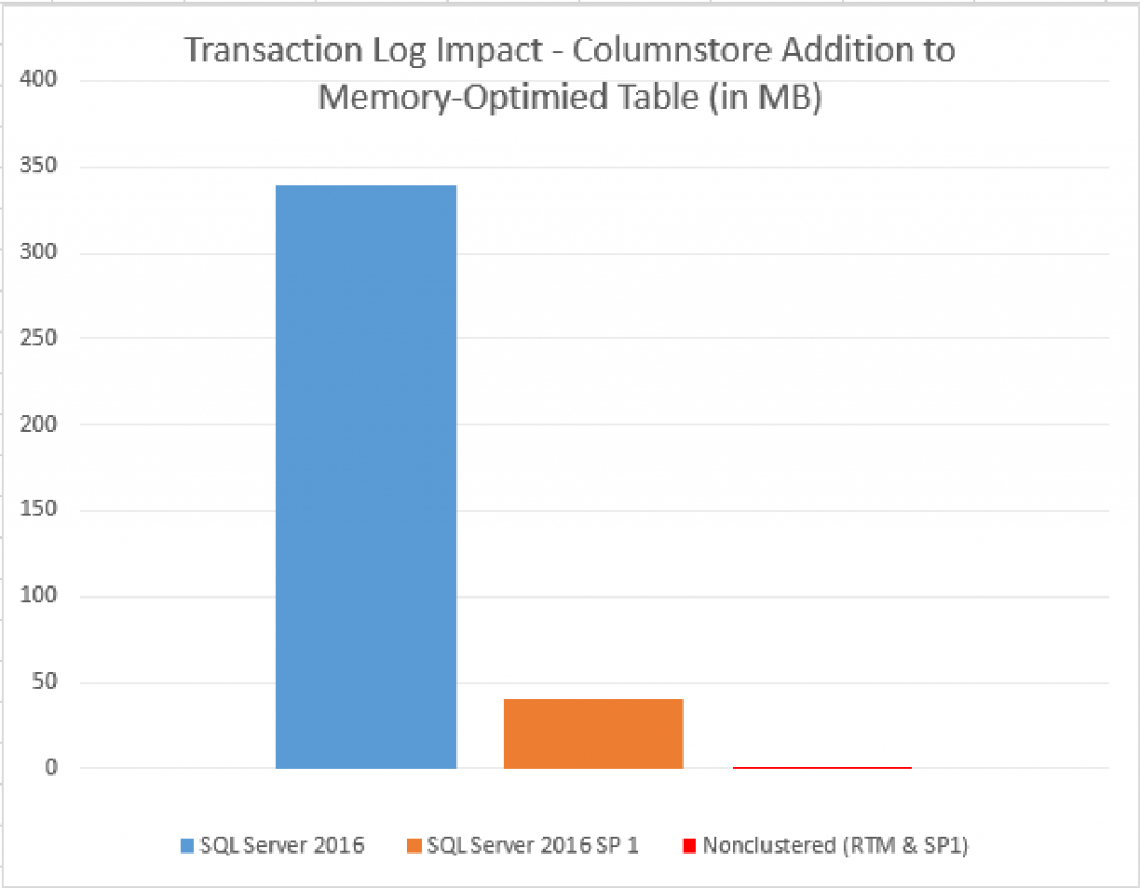 transaction-log-impact-of-columnstore-index-addition