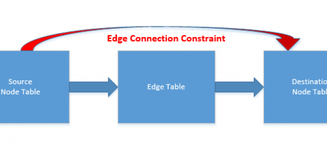SQL Graph, part II – The Edge Constraints