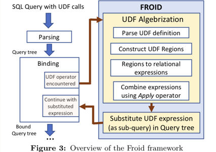 Froid vs Freud: Scalar T-SQL UDF Inlining