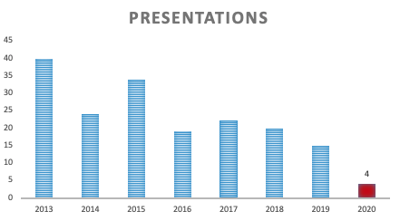 Presentations & Blogging of 2020 in Review