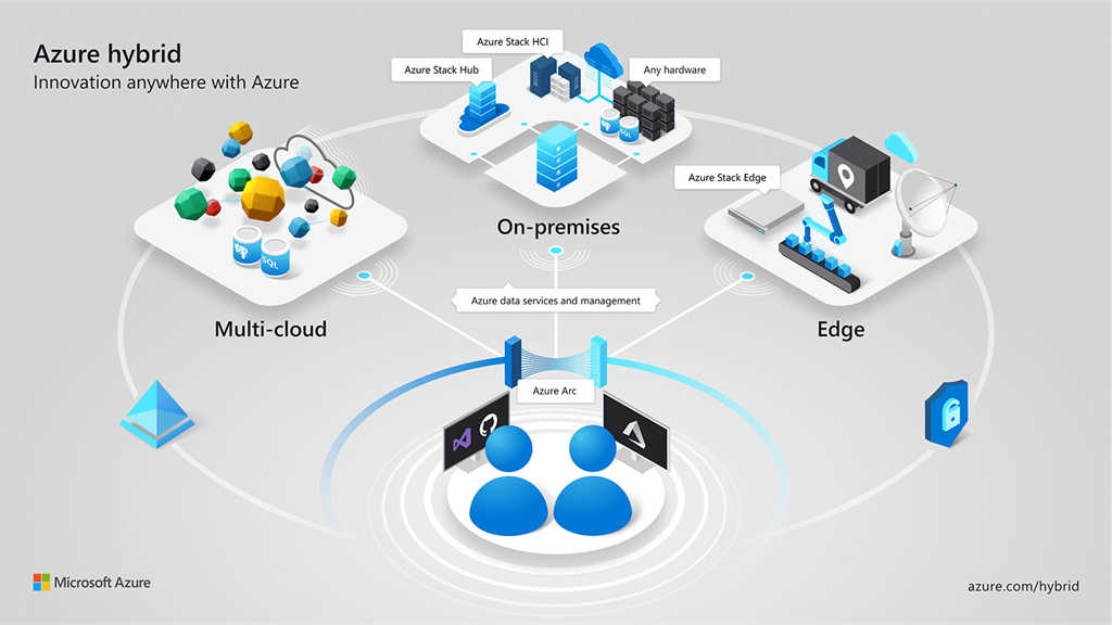 Azure Arc for Data Services, part 1 – Intro
