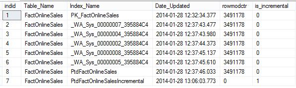 Statistics: Incremental (2014) – Part 2