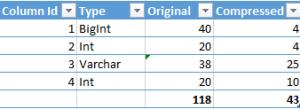 Sample Table Compression Details