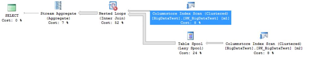 Azure SQLDatabase Execution Plan