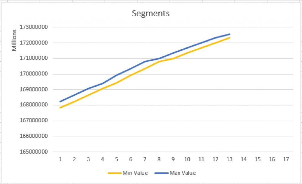 Basic Segment Clustering
