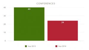 Conferences 2013 vs 2014
