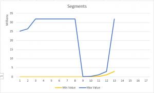 SalesAmount - 4th Partition Clustering