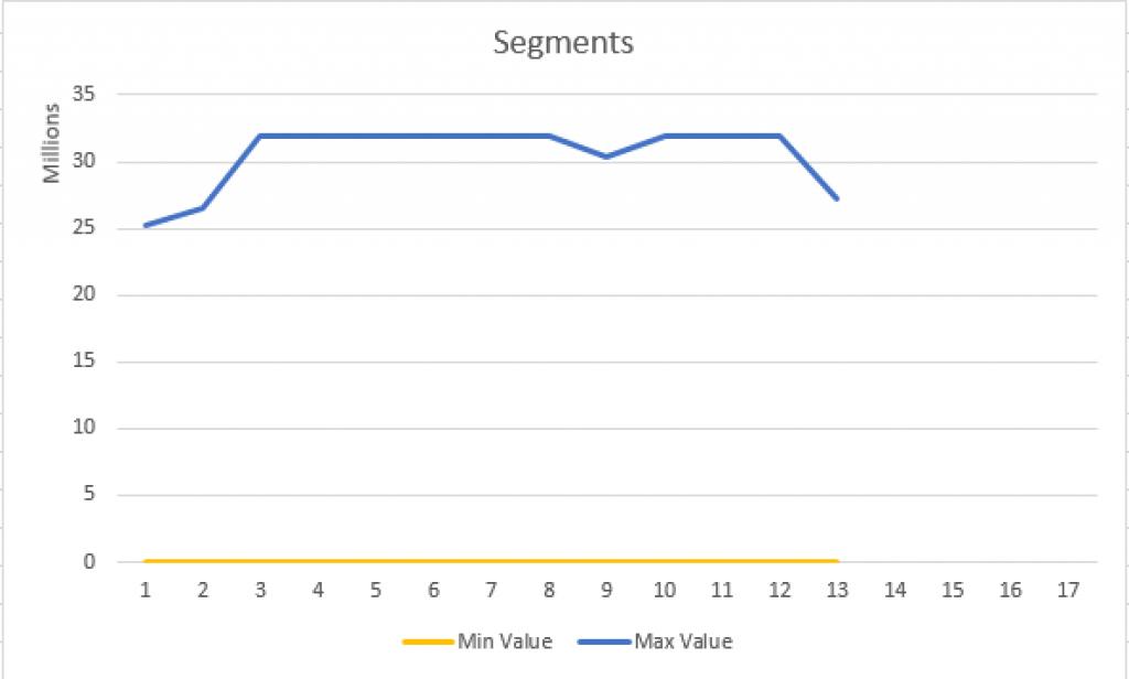 SalesAmount Basic Clustering