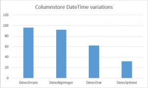 Columnstore DateTime Storage Table variations