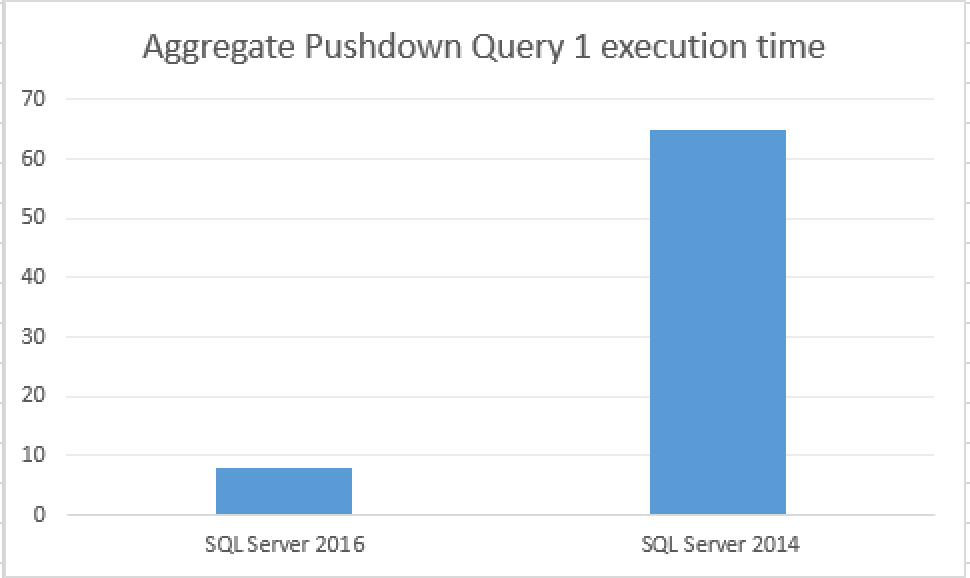 Columnstore Indexes � part 59 (�Aggregate Pushdown�) | Niko Neugebauer