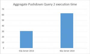 Aggregate Pushdown Test Query 2