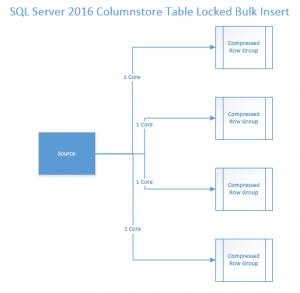 SQL 2016 Clustered Columnstore Table Lock Insert - Corrected