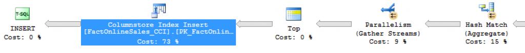 Serial Insertion part SQL Server 2016