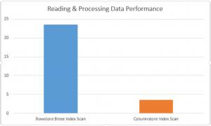 Azure SQLDatabase Reading Performance
