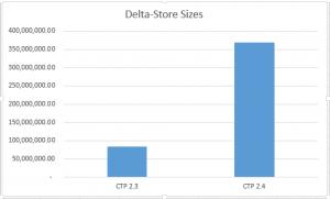 Delta-Store Loaded Sizes Compared