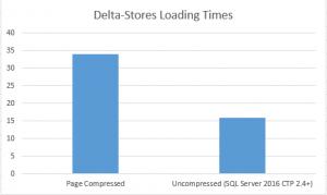 Delta-Stores Compression Data Loading Performance