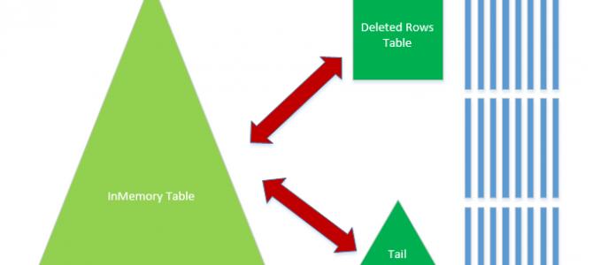 "Columnstore Indexes – part 72 (""InMemory Operational Analytics"")"
