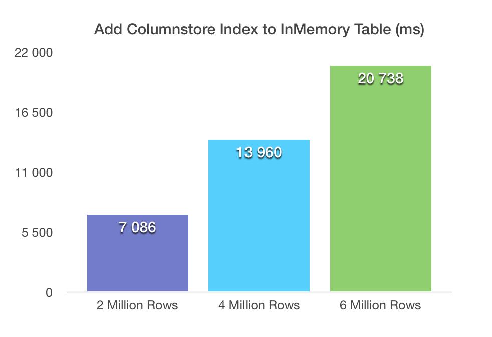Elapsed Time Adding Columnstore Index