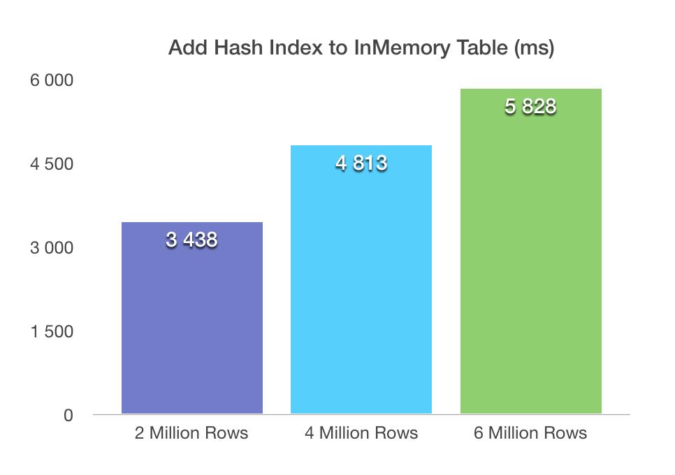 Elpased Time - Adding Hash Index