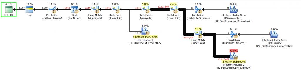 Execution Plan for SQL Server 2014