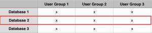 Horizontal Parameter Control - Database Scoped Configuration