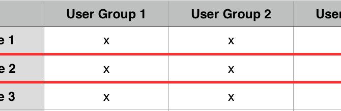 Database Scoped Configurations