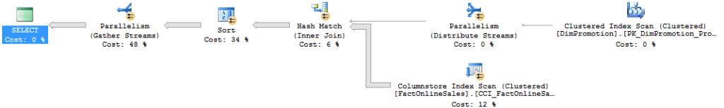 Sort Iterator in Batch Mode